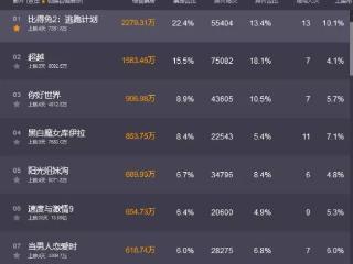 《比得兔2》票房逆袭,国产片票房第一 彭于晏