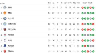英超积分榜:曼城下轮取胜即夺冠,曼联锁定前四名额