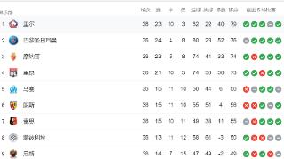 开翻航母?巴黎落后里尔3分排第二,联赛只剩2轮