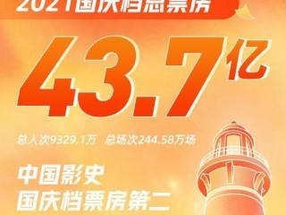 """国庆档总票房43.7亿,《长津湖》放映获""""奇迹"""""""