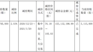 芯源微股东国科投资减持170.5万股 套现1.55亿