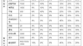珠海政策性农业保险这样实施…保费农户自负最高仅为30%