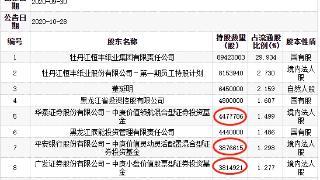 恒丰纸业跌停 前十大流通股东中庚基金占据3席