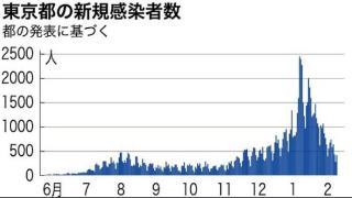 东京都9日新增确诊病例412例 连续12天降至1000例以下