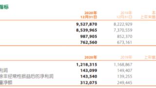 中国平安2020年净利1431亿下滑4.2% 董事长马明哲税后薪酬482.7万