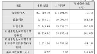 中微公司去年实现营业收入22.73亿元 同比增长16.76%