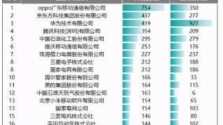 OPPO最新专利数据出炉,登顶3月榜单