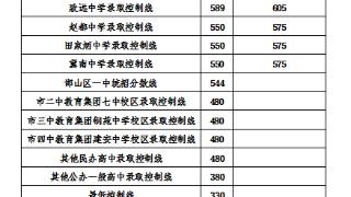 定了!邯郸市2021年主城区普通高中招生最低控制分数线出炉