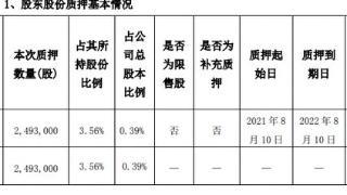 立方数科2名股东合计质押254万股 用于自身需求